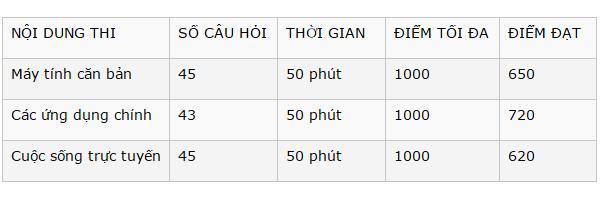 Tin học IC3 ở TPHCM Gò Vấp
