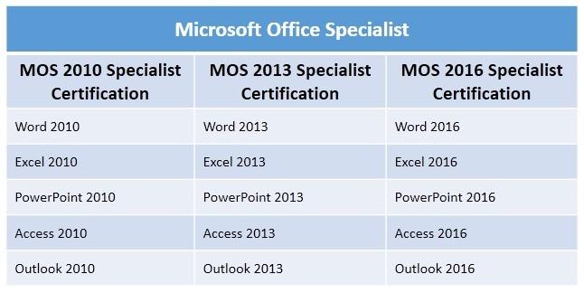 MOS-Specialist